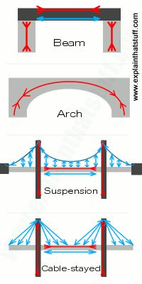 Compression and tension forces on four different types of bridges: beam, arch, suspension, and cable-stayed