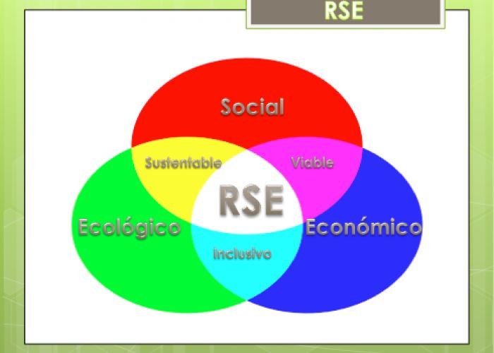 Resultado de imagen para responsabilidad social empresarial