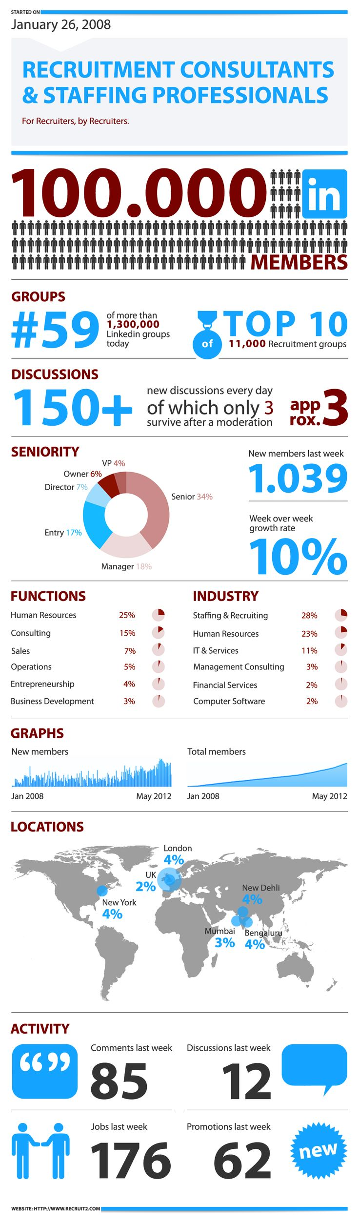 Connecting 100,000 Recruitment Consultants [INFOGRAPHIC]. Join and get connected http://www.linkedin.com/e/gis/52762/1C9C2422549E
