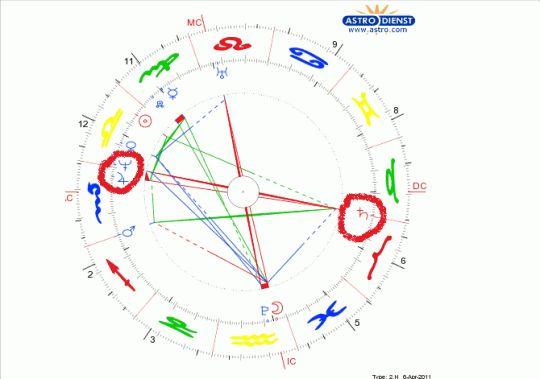 L'économie mondiale sous les cycles de Jupiter/Saturne de 2000 à 2040