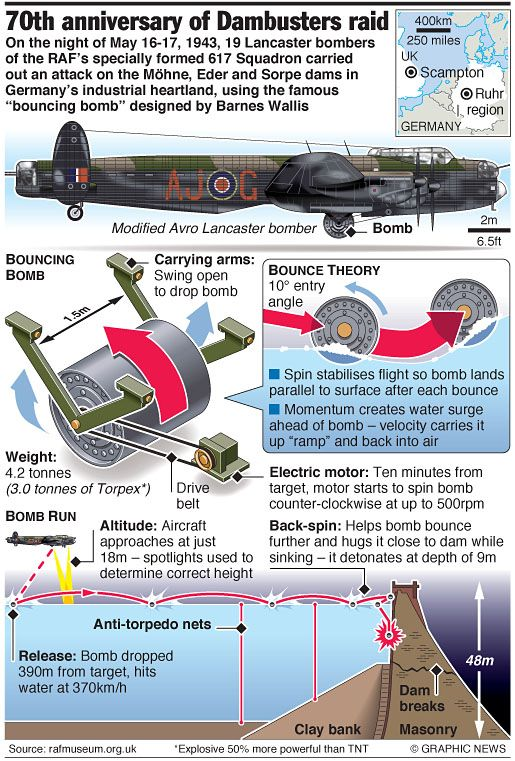 """May 16-17, 2013 -- On the night of May 16-17, 1943, 19 Lancaster bombers of the RAFÕs specially formed 617 Squadron carried out an attack on the Mšhne, Eder and Sorpe dams in GermanyÕs industrial heartland, using the famous Òbouncing bombÓ designed by Barnes Wallis Graphic shows how the RAFÕs specially developed """"bouncing bomb"""" was used to attack three German dams during World War II."""