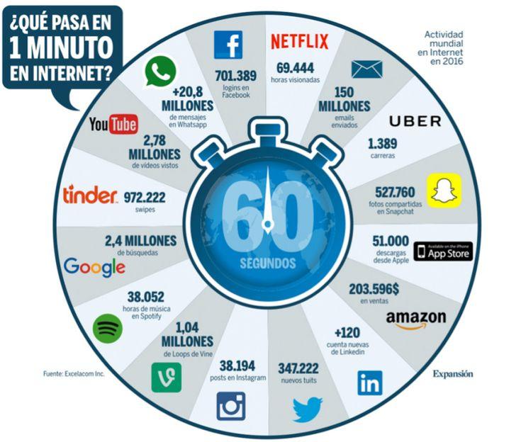 Qué pasa en un minuto en Internet #infografia