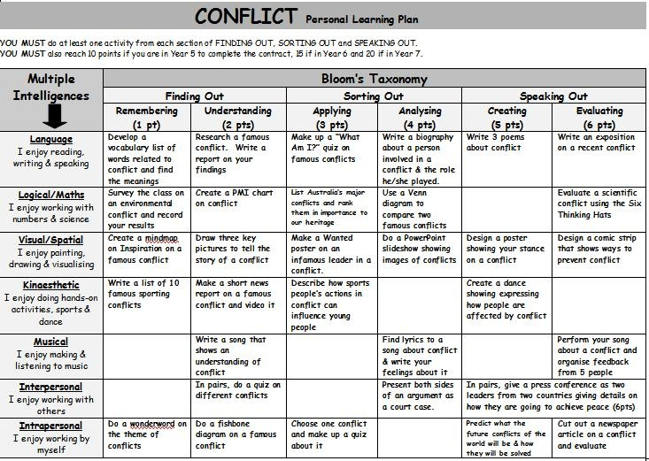 critical thinking lesson plan ideas Lesson plan - free download as word doc (doc / docx), pdf file (pdf), text file (txt) or read online for free lesson plan demostration.