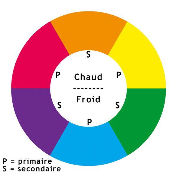 les 25 meilleures idees concernant theorie des couleurs With comment faire la couleur orange en peinture 6 les 25 meilleures idees concernant cercle chromatique sur