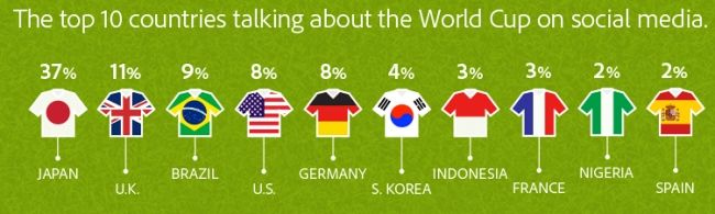 Which country is talking more about the World Cup on social media?