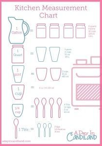 17 best images about decor for the kitchen on pinterest for Kitchen remodel measuring guide