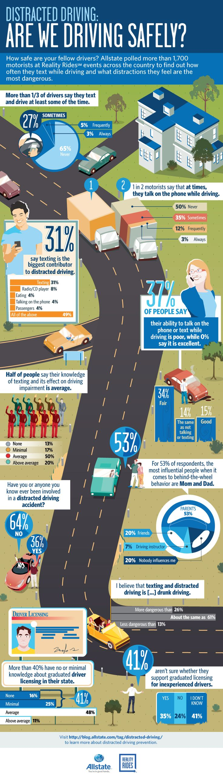 Distracted driving: It's a topic you hear about often, from government officials urging motorists to avoid distractions, to legislation making certain distracted driving behaviors illegal. We conducted a survey of drivers across the country on their driving habits. Check out this #infographic for the results.