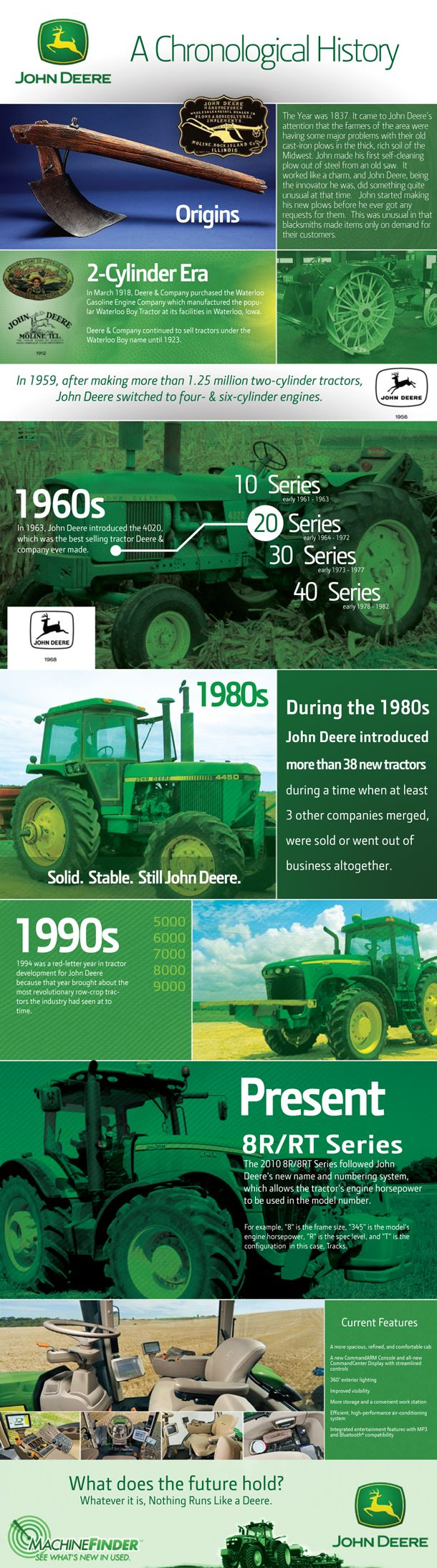 Evolution of the John Deere Tractor Infographic
