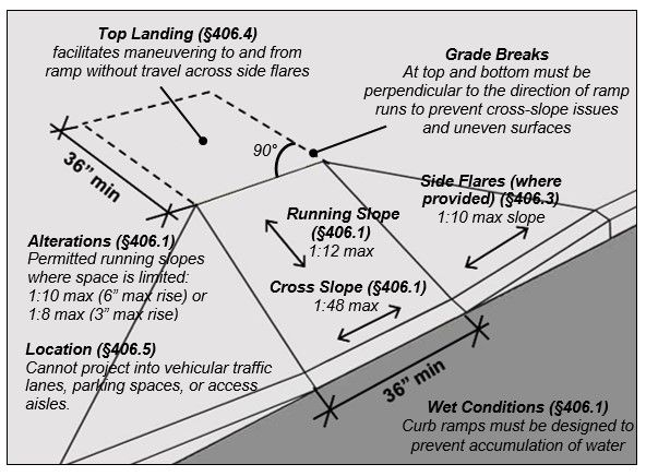 Curb Ramp Notes Top Landing 167 406 4 Facilitates