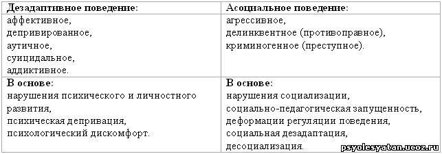 таблица девиантное