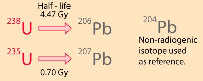 This approach to Pb-Pb isochrons makes use of 2 of the natural radioactive decay series, the uranium-238 decay series & the uranium-235 series, which are related to each other by that the isotopic ratio (238U = 137.88 x 235U) was found to be consistent for Earth, moon & meteor rocks. The two series proceed to different final lead isotopes: 238U-206Pb & 234U-207Pb. There is a third lead isotope, 204Pb, that is not formed in radioactive processes & can therefore be used as a reference. at…