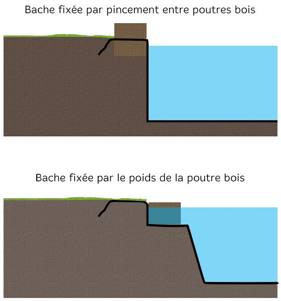 B che de bassin 350 g la coupe bache bassin bassin et for Bache pour creer un bassin