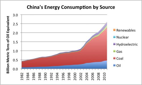 http://gailtheactuary.files.wordpress.com/2012/09/china-energy-consumption-by-source-e1347409856398.png