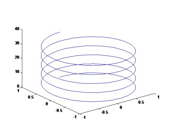 51 best matlab images on pinterest computer programming matlab provides a lot of graphics to make quick plots in this post we will discuss some of these functions the common plot functions are waterfall ccuart Images
