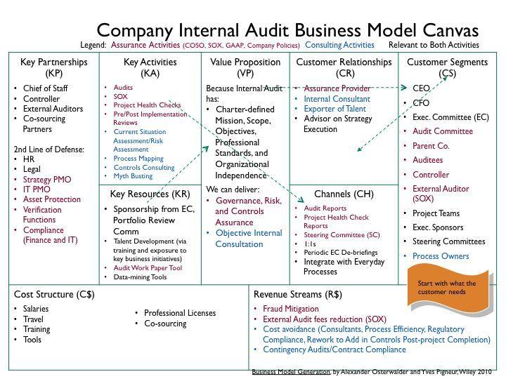 Company Internal Audit Business Model Canvas Png Internal Audit Business Model Canvas Audit