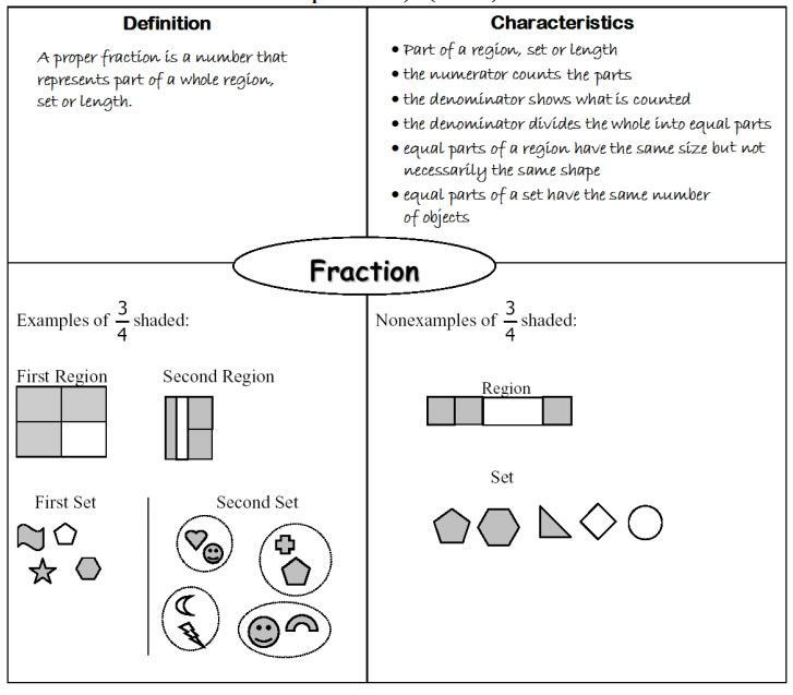 Fractions, Unit fractions, Benchmark Fraction, Equivalent ...