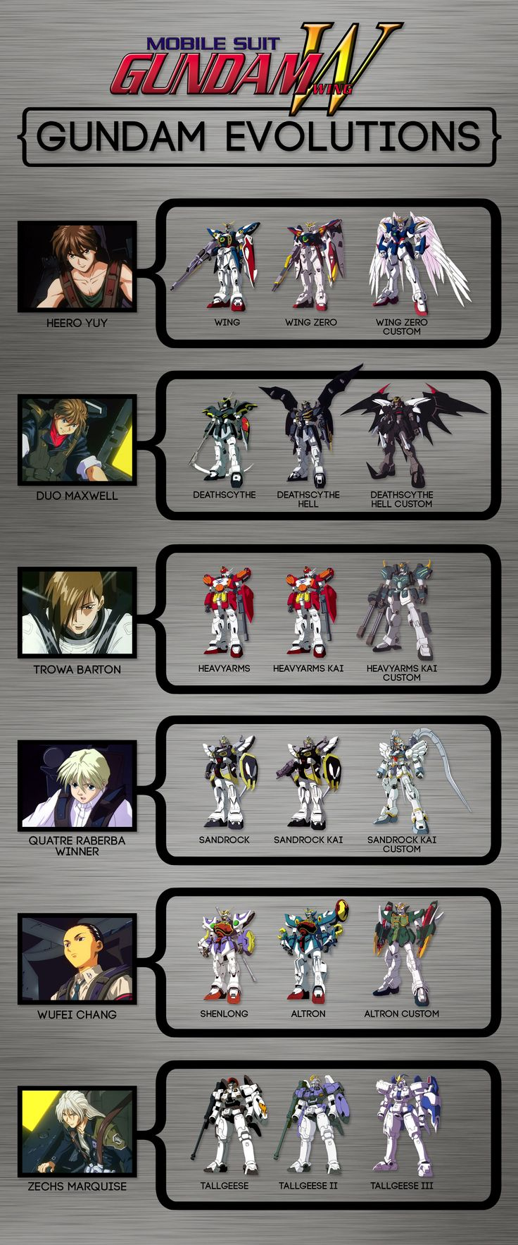 Gundam Wing — Gundam Evolutions