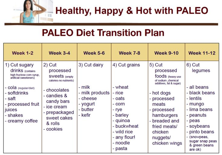17 Best images about Paleo Diet on Pinterest | Paleo diet ...