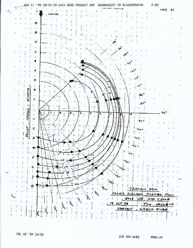 Yacht Polar Diagram