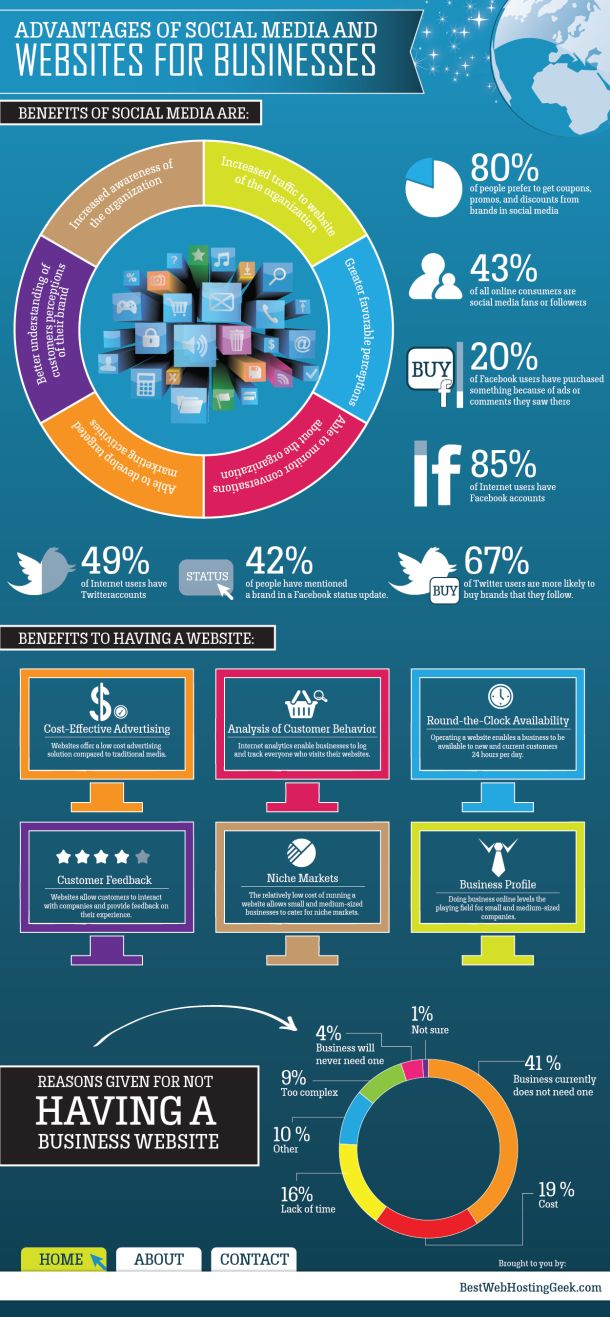 www.facebook.com/hightrafficwealth    Advantages Of Social Media And Websites For Businesses [INFOGRAPHIC] #businesses #websites