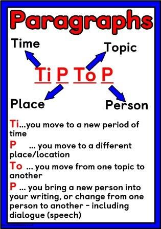 Free printable TiPToP Paragraphs reminder poster, when to start a new paragraph - Time, Place, Topic and Person