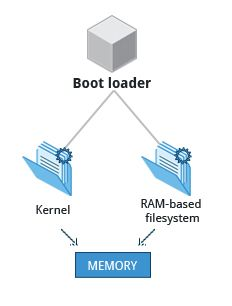 The Linux Kernel   Section 2: The Boot Process   LFS101x Courseware   edX