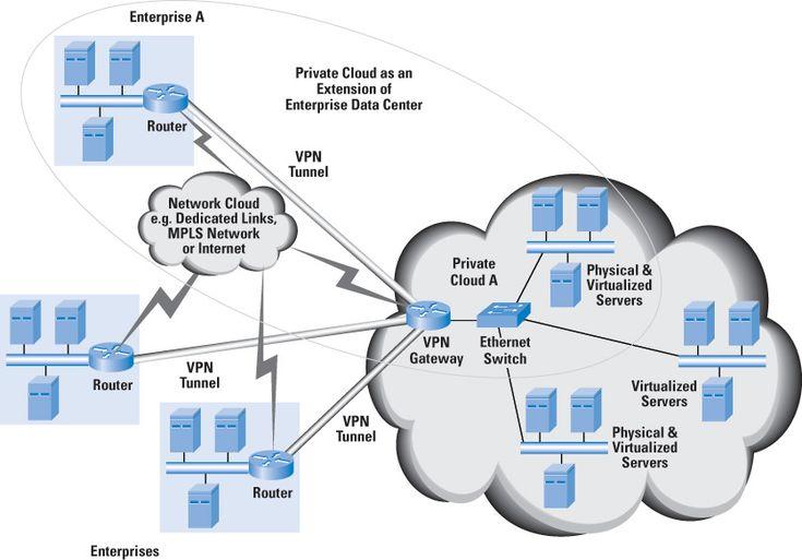 Cisco Data Center Architecture Design Specialist Pdf