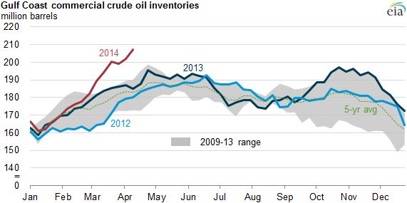 Crude oil inventories on the U.S. Gulf Coast hit a record high in April.