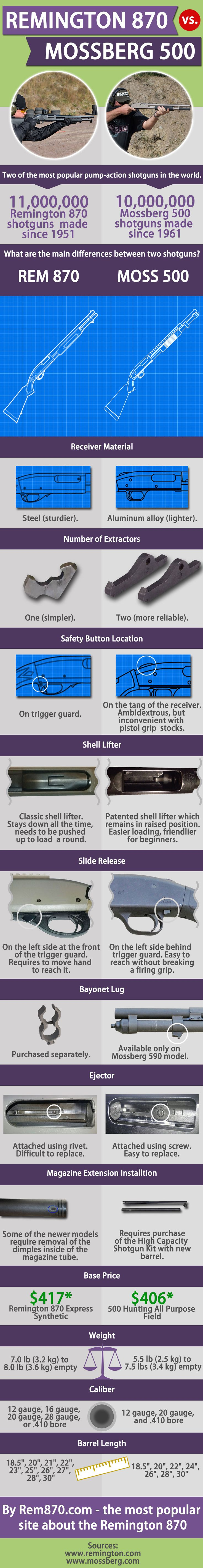 Differences between the Remington 870 and Mossberg 500 shotguns