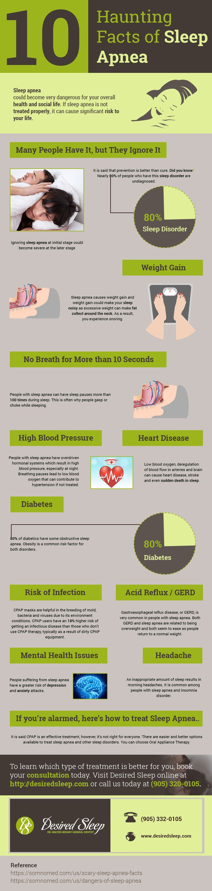 "10 Haunting Facts of Sleep Apnea.  Do you know how severe sleep apnea could become for your overall health? Learn the facts from this visual.  Learn More - http://desiredsleep.com  Call Us - 905-332-0105  ""Don't Let Sleep Apnea Haunt You"""