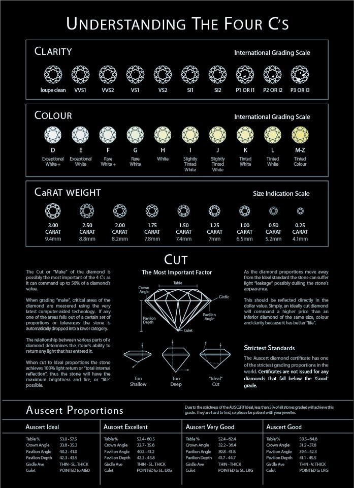 diamond chart: Best 25 diamond chart ideas on pinterest color of diamonds