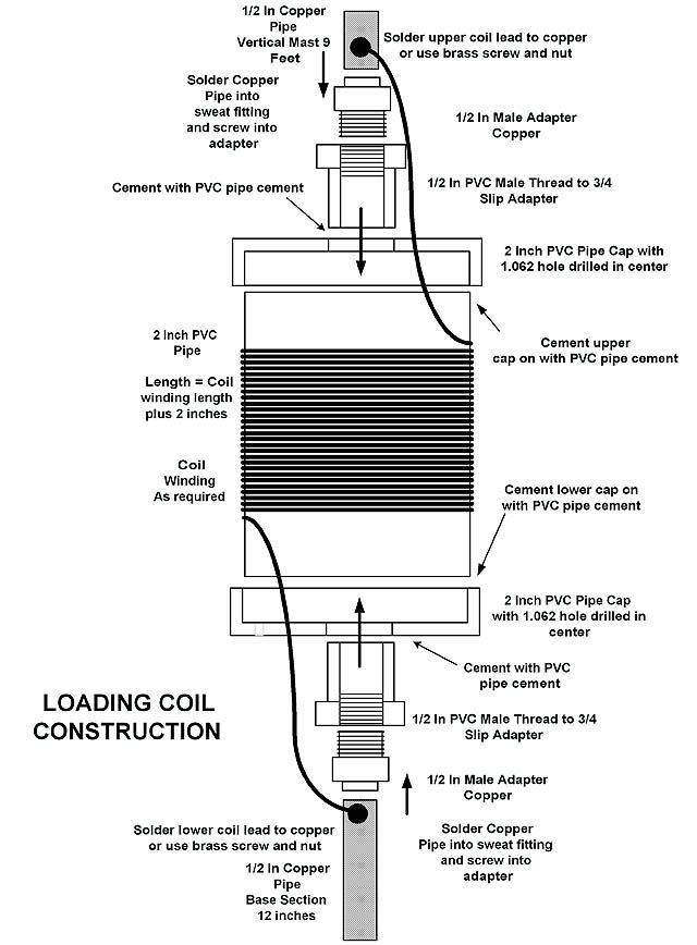 construction of am88 vertical antenna
