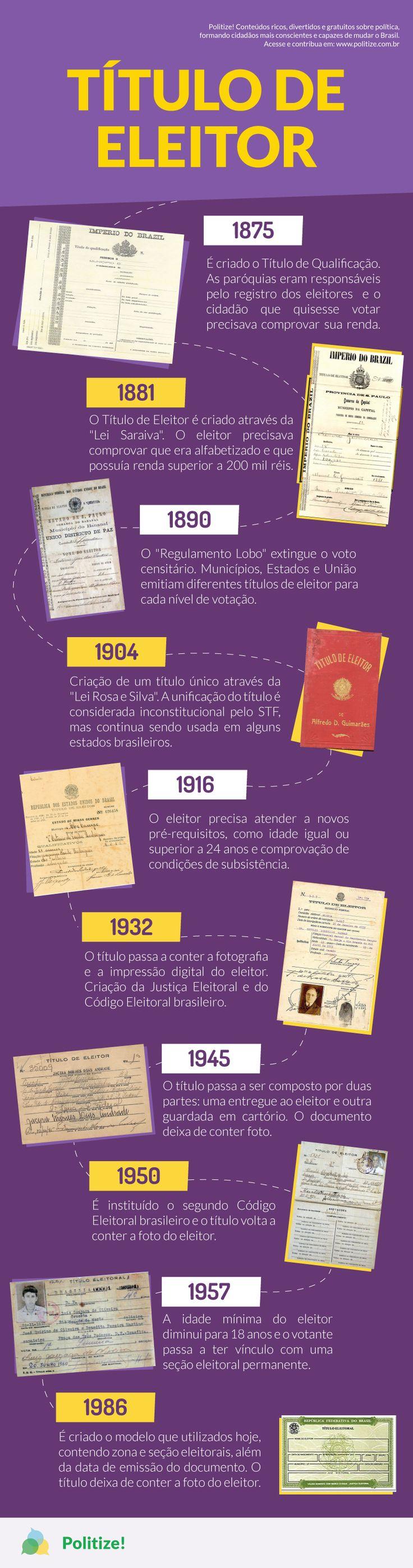 O primeiro título eleitoral foi criado quando o Brasil ainda era um Império governado por Dom Pedro II. De lá pra cá, ele passou por vários modelos, até chegar ao que usamos hoje. Confira como se deu a evolução deste importante documento e o que o cidadão brasileiro precisa fazer para tirar o seu título de eleitor.