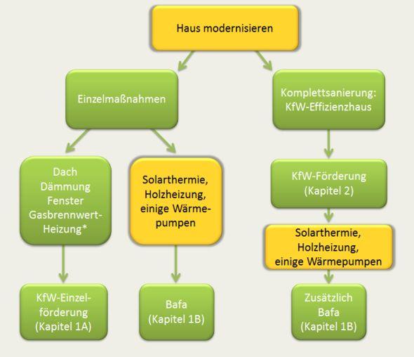 Förderung einer Sanierung:  Bafa oder KfW? Schauen Sie hier, wann Sie gefördert werden können. In bestimmten Fällen geht auch beides.