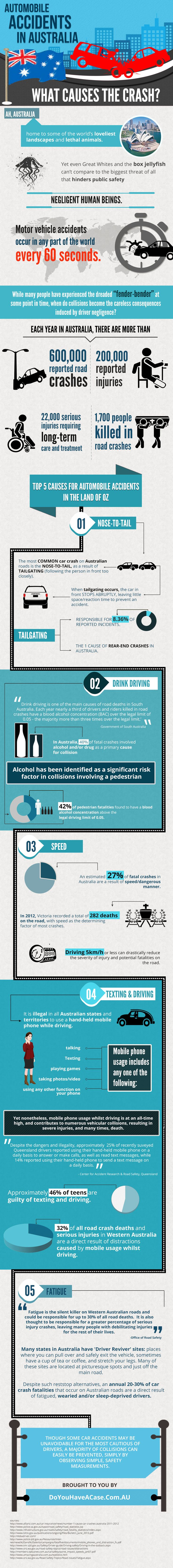 Motor Vehicle Accidents in Australia: What Causes the Crash?