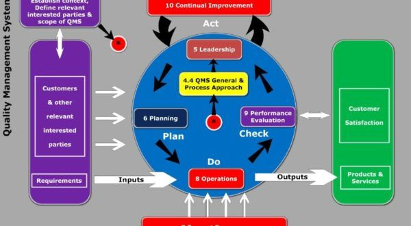 Pdca Cycle Of Iso 9001 2015 Standard Pdca Cycle