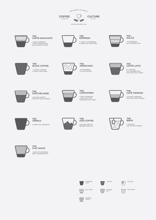 COFFEE CULTURE by James Davies, via Behance