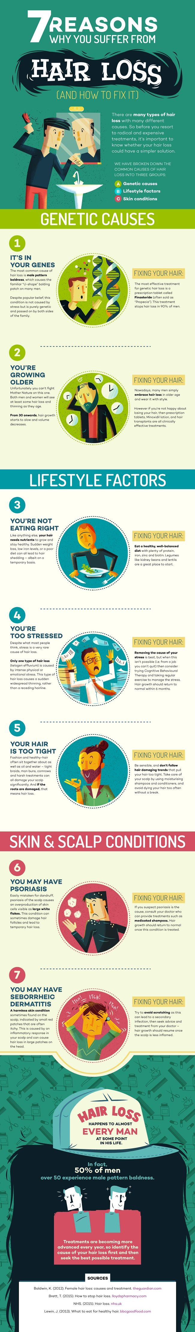 We list all the reasons why guys lose their hair and how to fix them in this guide to 7 Common Male Hair Loss Causes.