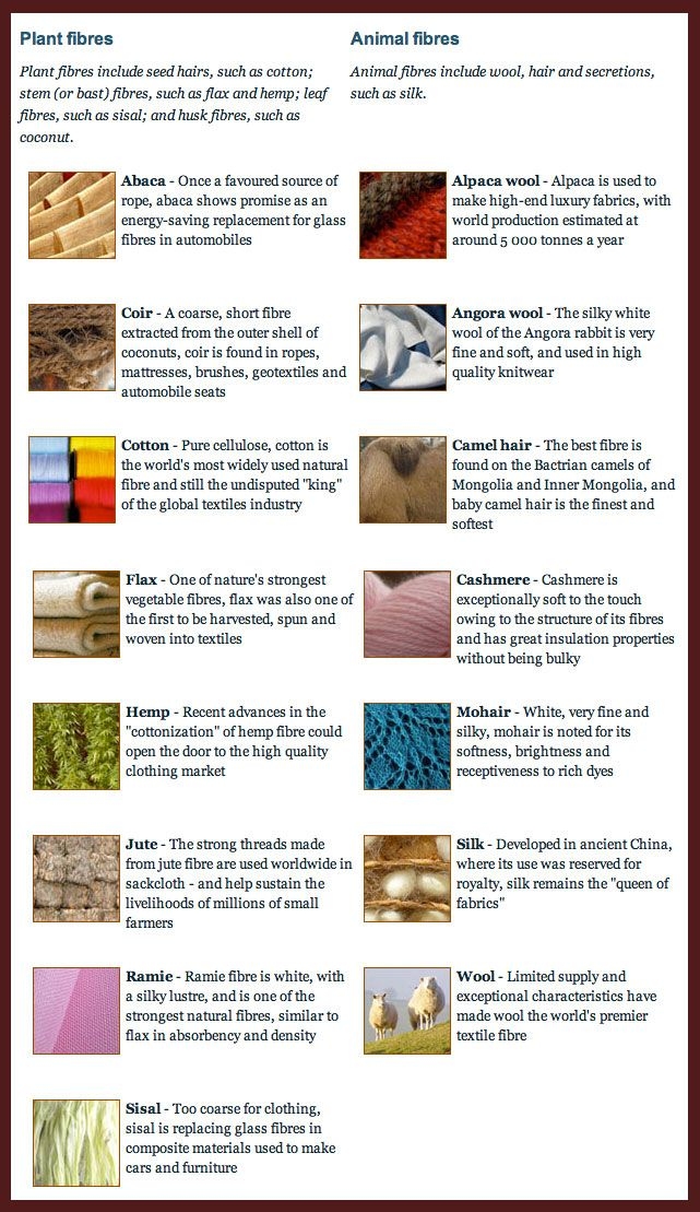 Fibers list sew basics yarns fibres and fabrics for List of natural items