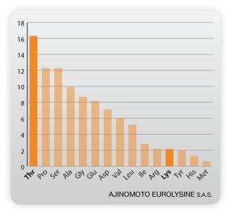 Threonine: gut health and immunity - Ajinomoto Eurolysine SAS