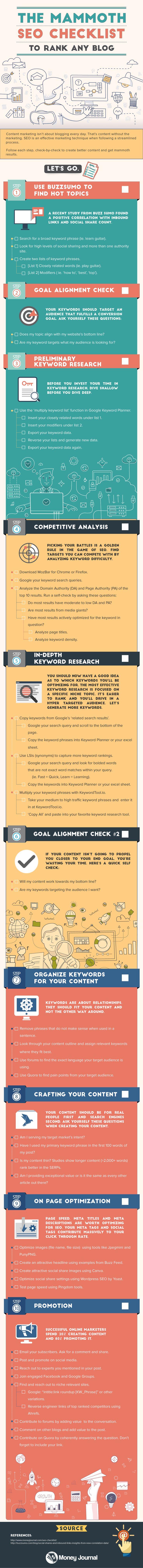 Infographie: 10 étapes pour faire ranker votre blog !