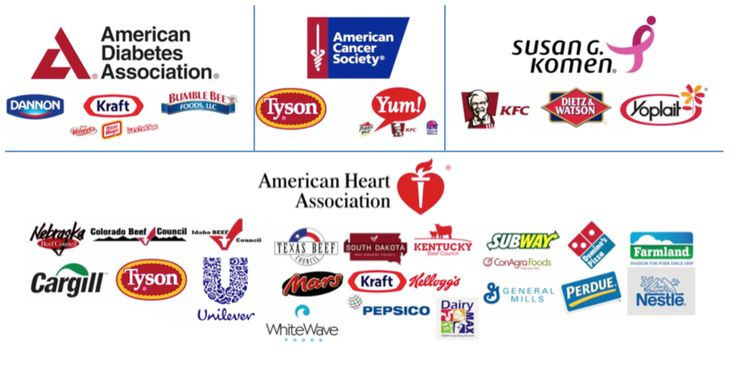 """Major Diabetes Cancer and Heart Health Orgs in the US and some of their meat and diary corporate Donors (screen cap from """"What the Health"""" the new Netflix documentary)"""