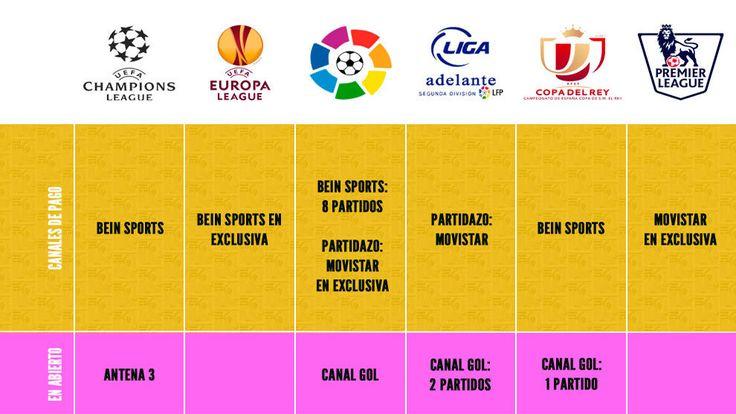 Dónde ver el fútbol 2017-18 por televisión: Liga, Champions, Europa League y Copa del Rey | Marca.com http://www.marca.com/futbol/television/2017/08/18/5996ca27ca4741b3278b4654.html
