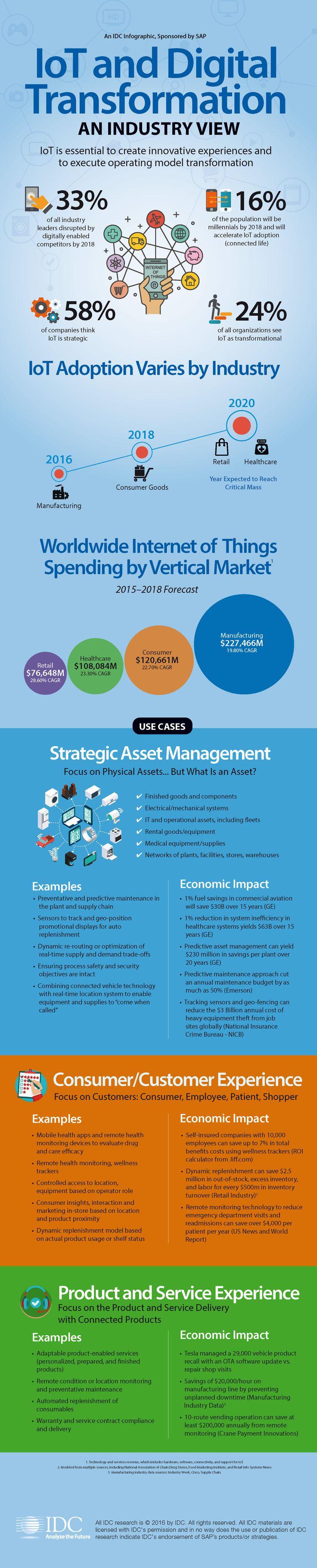 IDC IoT Infographic 2016