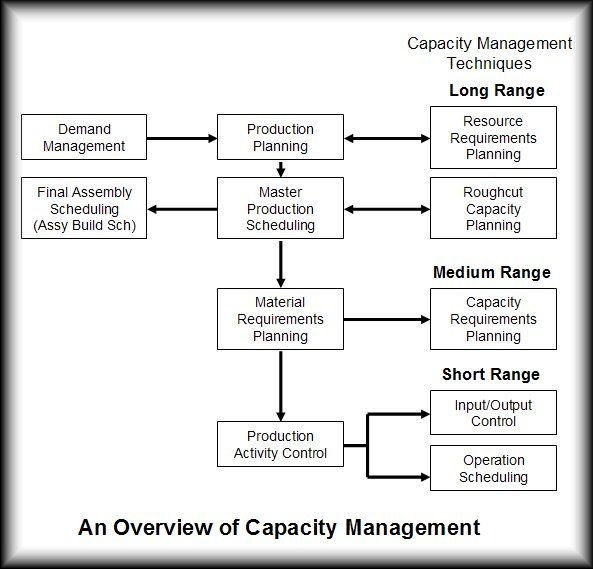 Rough-cut capacity planning | Apics Forum
