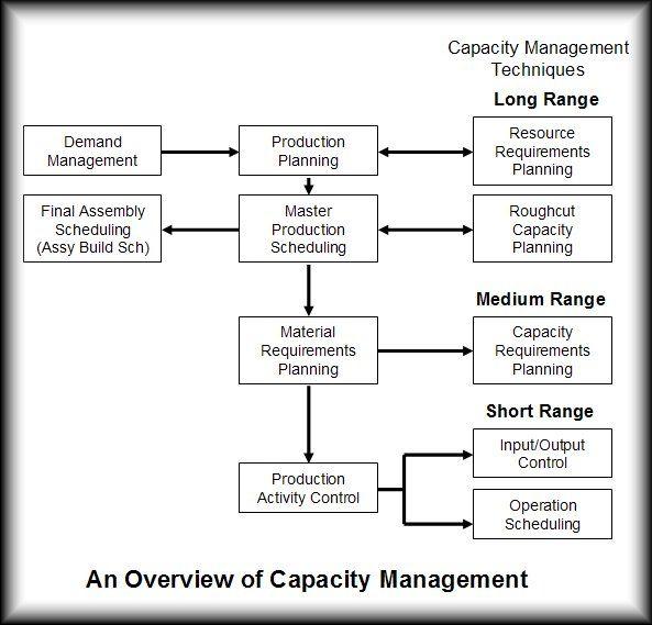 Rough-cut capacity planning | Apics Forum