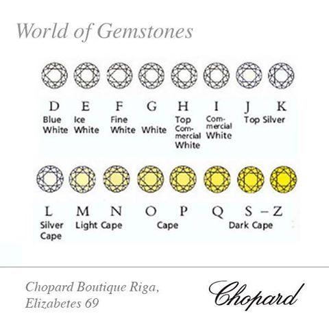 World of Gemstones  #25 4C'S OF DIAMONDS: COLOUR  Augstākais skalas vērtējums ir D, kas tiek piešķirts visbaltākajiem dimantiem, bet Z tiek piešķirts dimantiem ar dzeltenās krāsas toņiem (colour).  Iepazīstiet Chopard dārgakmeņu pasauli!  Лучшая категория цвета шкалы - категория D, которой обозначают самые белые бриллианты, а категорией Z обозначают бриллианты с примесями желтого цвета (colour).  Откройте для себя мир драгоценных камней от Chopard!