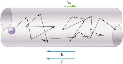 Freely Electrons: Electron Drift Velocity