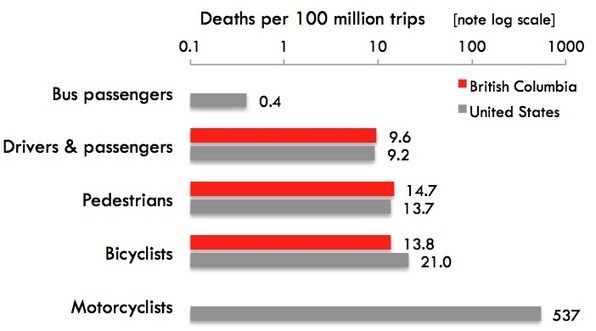 Mortality rate of different types of transportation in the US