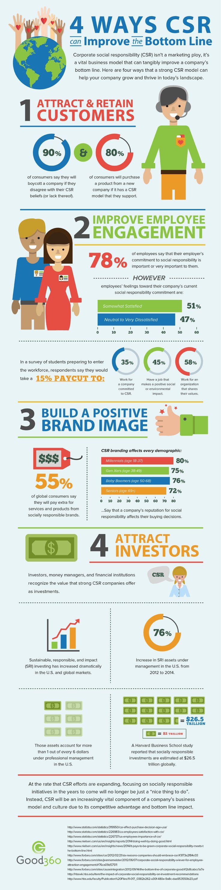 4 Ways CSR Can Improve Your Company's Bottom Line | Good360 - Good360